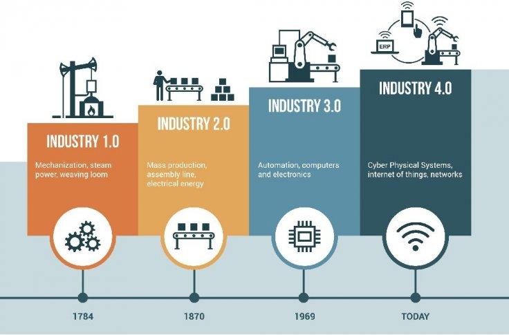 Resultado de imagen para industria 4.0